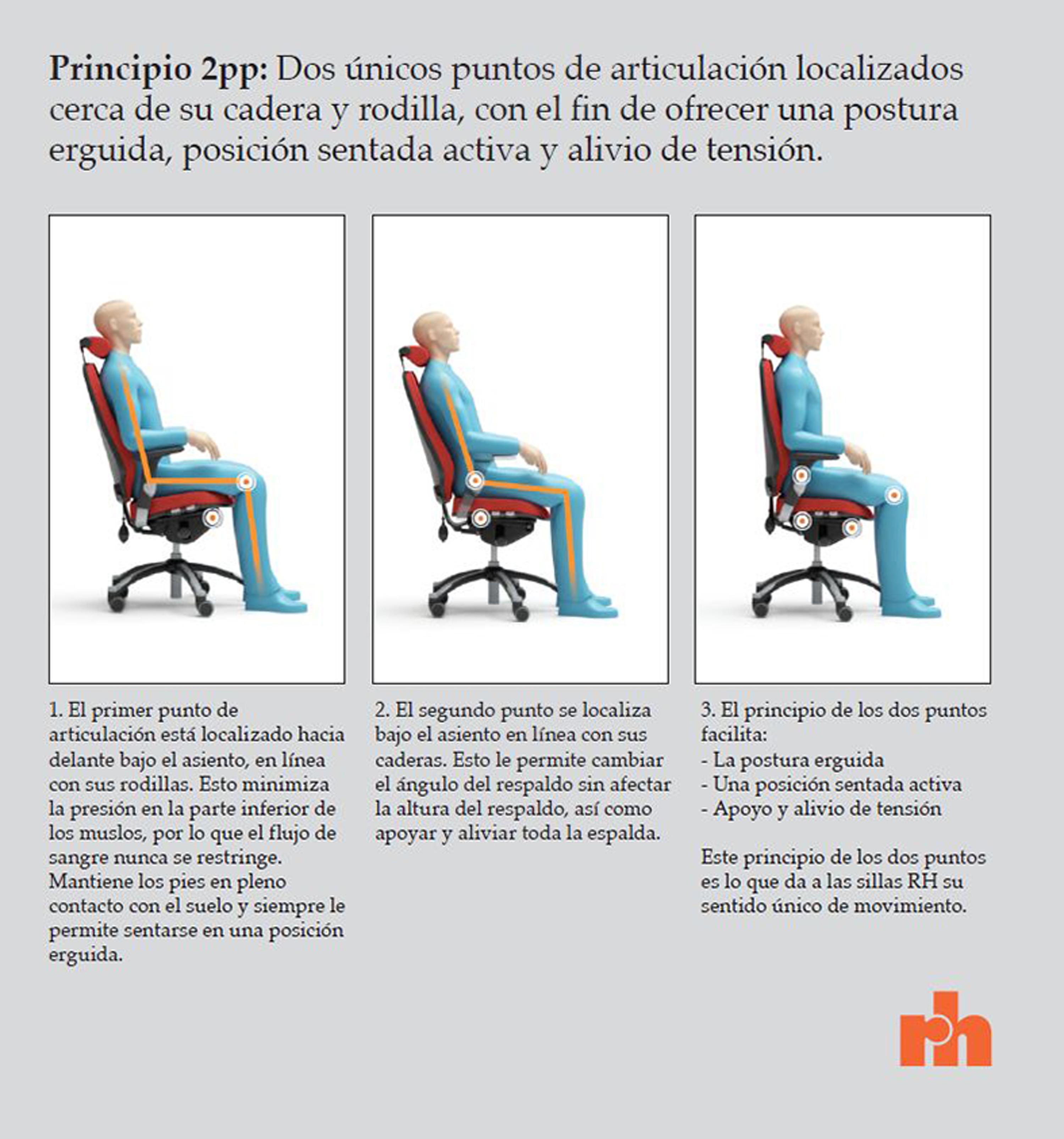 Sentarse bien para sentirse bien sillas h g y rh for Normas de ergonomia
